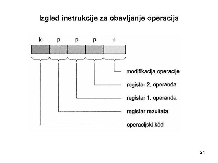 Izgled instrukcije za obavljanje operacija 24