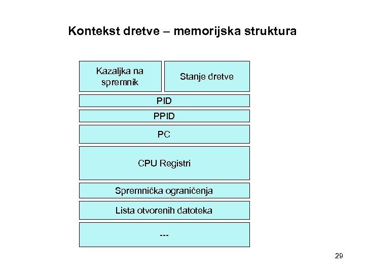 Kontekst dretve – memorijska struktura Kazaljka na spremnik Stanje dretve PID PC CPU Registri
