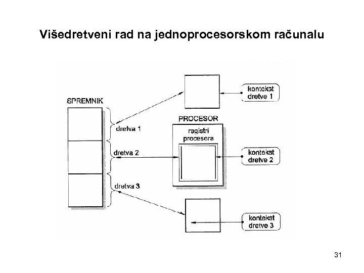 Višedretveni rad na jednoprocesorskom računalu 31