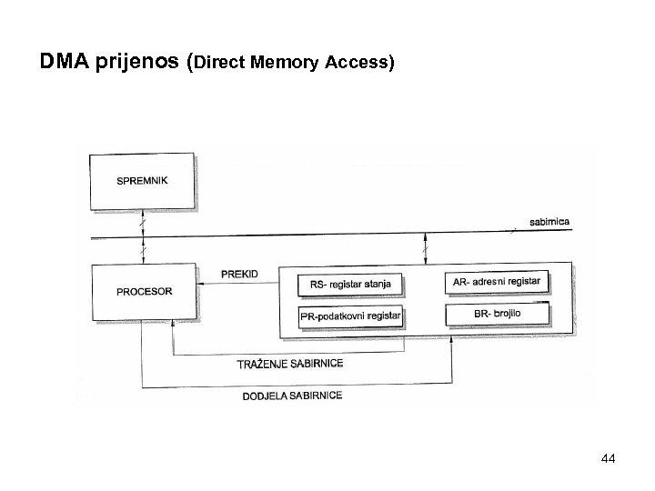 DMA prijenos (Direct Memory Access) 44