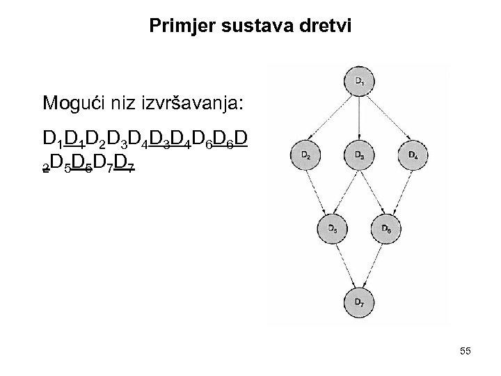 Primjer sustava dretvi Mogući niz izvršavanja: D 1 D 1 D 2 D 3