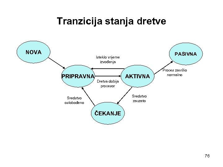 Tranzicija stanja dretve NOVA PASIVNA Isteklo vrijeme izvođenja PRIPRAVNA Dretva dobija procesor AKTIVNA Proces