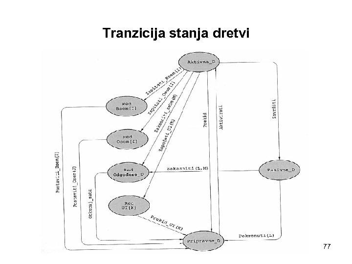 Tranzicija stanja dretvi 77