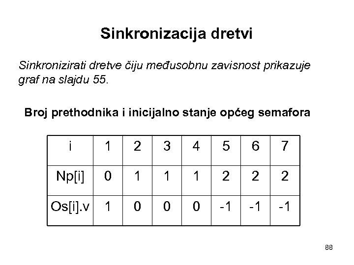 Sinkronizacija dretvi Sinkronizirati dretve čiju međusobnu zavisnost prikazuje graf na slajdu 55. Broj prethodnika