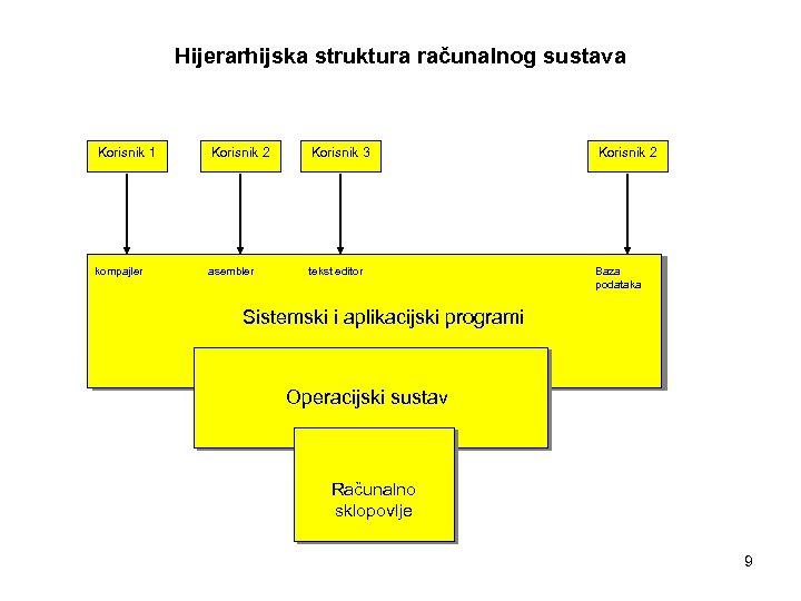 Hijerarhijska struktura računalnog sustava Korisnik 1 Korisnik 2 Korisnik 3 Korisnik 2 kompajler asembler