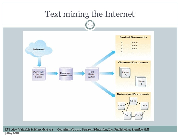 Text mining the Internet 6 -11 IS Today (Valacich & Schneider) 5/e 3/16/2018 Copyright