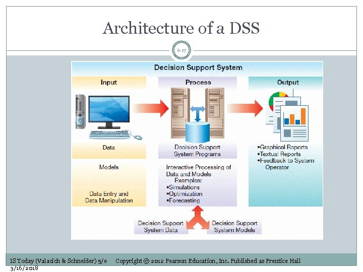 Architecture of a DSS 6 -17 IS Today (Valacich & Schneider) 5/e 3/16/2018 Copyright