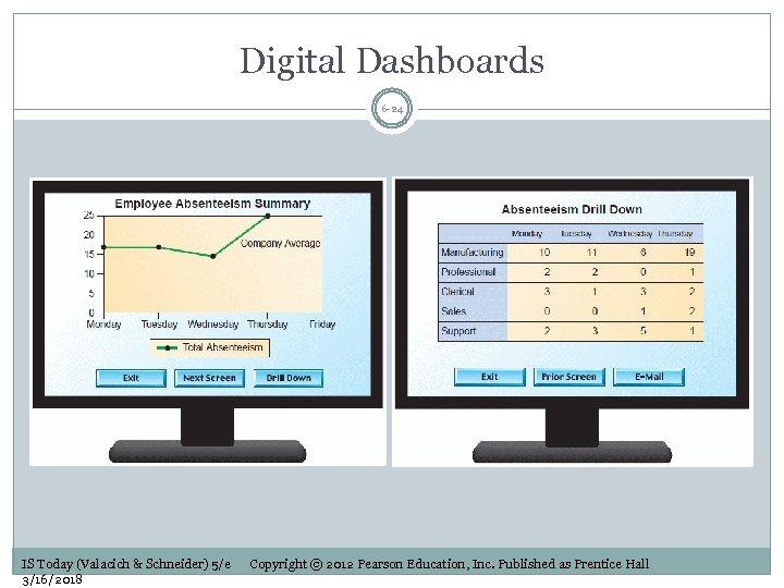 Digital Dashboards 6 -24 IS Today (Valacich & Schneider) 5/e 3/16/2018 Copyright © 2012