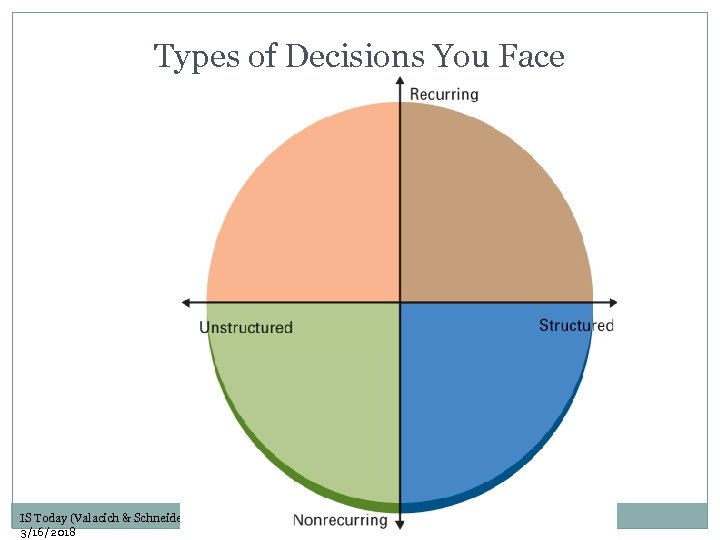 Types of Decisions You Face IS Today (Valacich & Schneider) 5/e 3/16/2018 Copyright ©