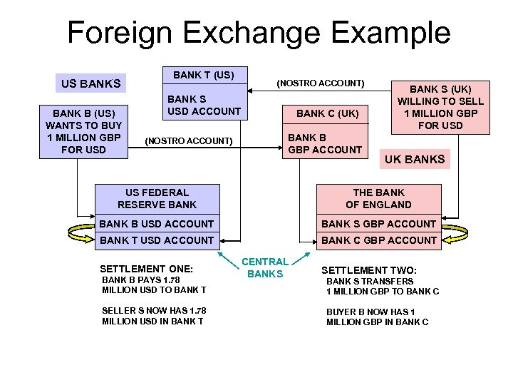 Foreign Exchange Example US BANK B (US) WANTS TO BUY 1 MILLION GBP FOR