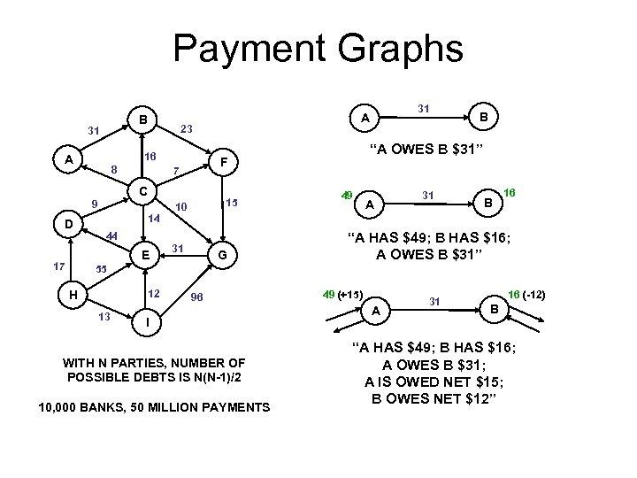 Payment Graphs B 31 23 16 A 8 C 9 D 14 10 44