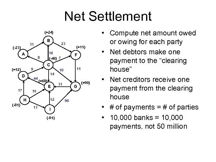 Net Settlement (+24) B 31 (-23) A 23 16 (-46) 7 8 F C