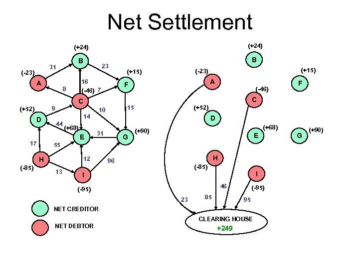 Net Settlement (+24) B 31 (-23) A 23 16 (-46) 7 8 E 17