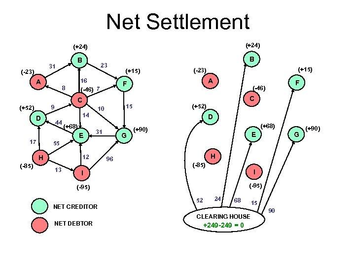 Net Settlement (+24) B 31 (-23) A 23 16 (-46) 7 8 F (-46)