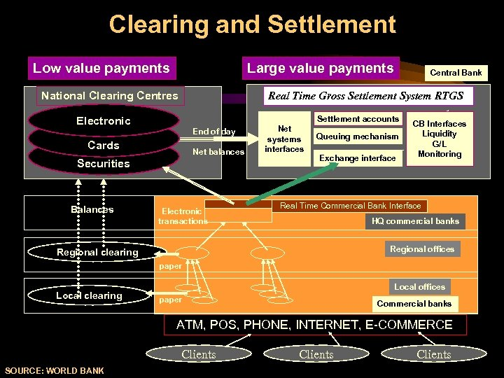 Clearing and Settlement Low value payments Large value payments National Clearing Centres Real Time