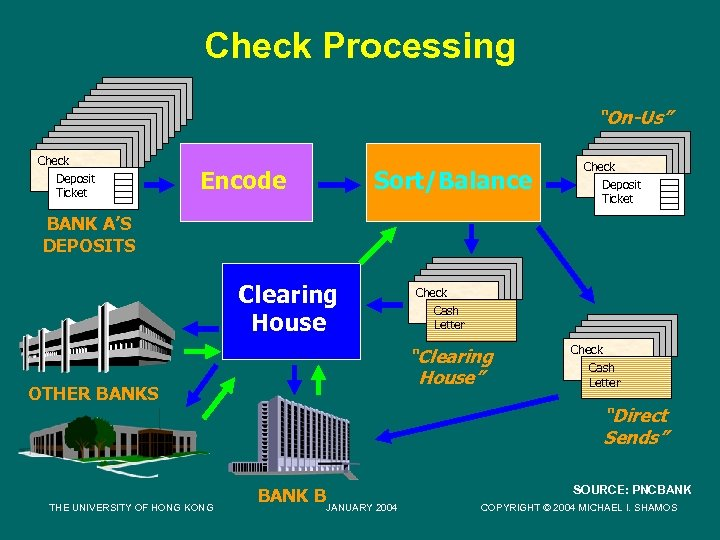 "Check Processing ""On-Us"" Check Deposit Ticket Encode Sort/Balance Check Deposit Ticket BANK A'S DEPOSITS"