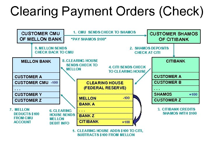 Clearing Payment Orders (Check) CUSTOMER CMU OF MELLON BANK 1. CMU SENDS CHECK TO