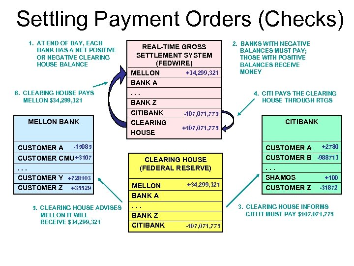 Settling Payment Orders (Checks) 1. AT END OF DAY, EACH BANK HAS A NET