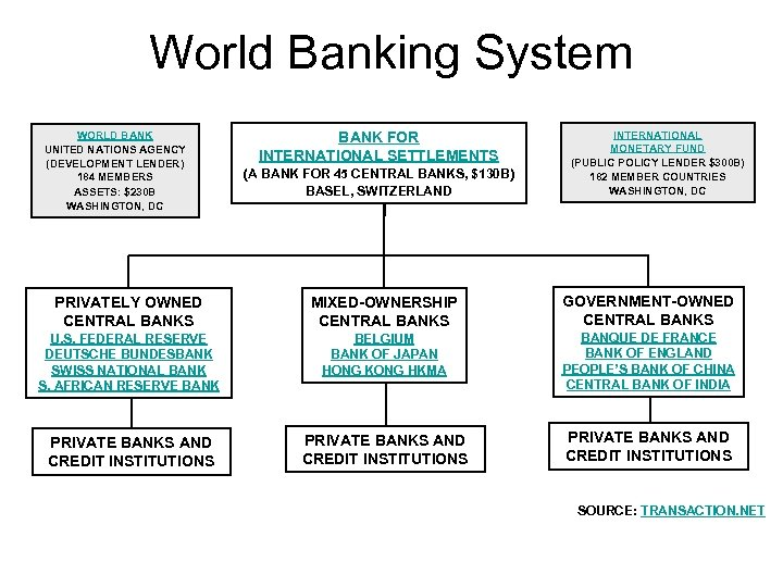World Banking System WORLD BANK UNITED NATIONS AGENCY (DEVELOPMENT LENDER) 184 MEMBERS ASSETS: $230