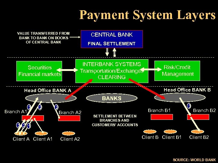 Payment System Layers VALUE TRANSFERRED FROM BANK TO BANK ON BOOKS OF CENTRAL BANK
