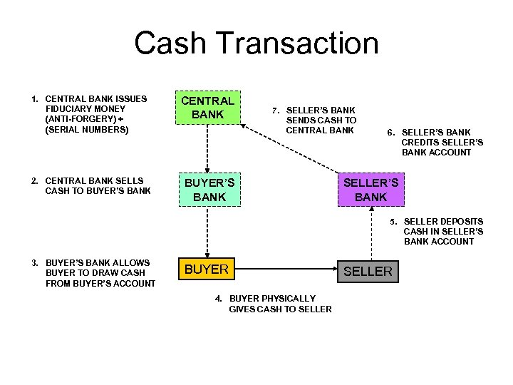 Cash Transaction 1. CENTRAL BANK ISSUES FIDUCIARY MONEY (ANTI-FORGERY) + (SERIAL NUMBERS) CENTRAL BANK