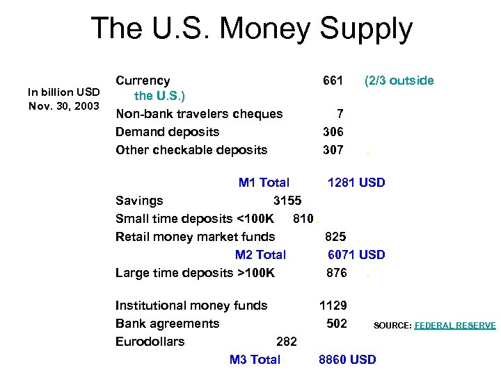 The U. S. Money Supply In billion USD Nov. 30, 2003 Currency the U.