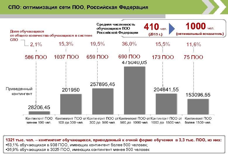 СПО: оптимизация сети ПОО, Российская Федерация Смоленская область Доля обучающихся от общего количества обучающихся