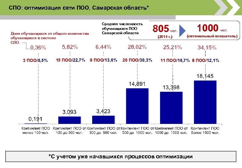 СПО: оптимизация сети ПОО, Самарская область* Смоленская область Доля обучающихся от общего количества обучающихся