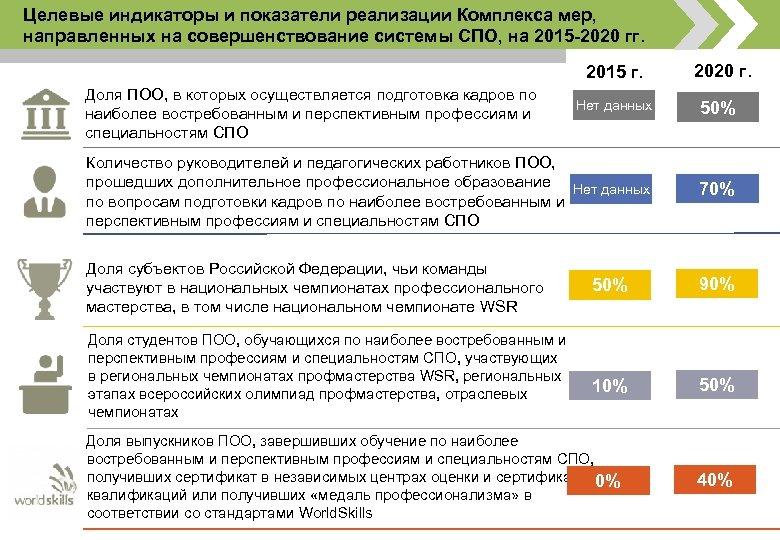 Целевые индикаторы и показатели реализации Комплекса мер, направленных на совершенствование системы СПО, на 2015