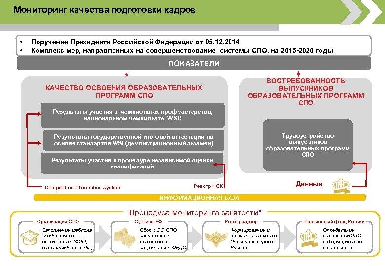 Мониторинг качества подготовки кадров • • Поручение Президента Российской Федерации от 05. 12. 2014