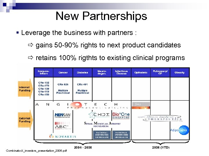 New Partnerships § Leverage the business with partners : gains 50 -90% rights