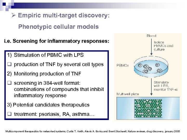 Ø Empiric multi-target discovery: Phenotypic cellular models i. e. Screening for inflammatory responses: 1)