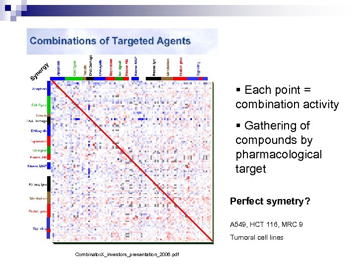 § Each point = combination activity § Gathering of compounds by pharmacological target Perfect