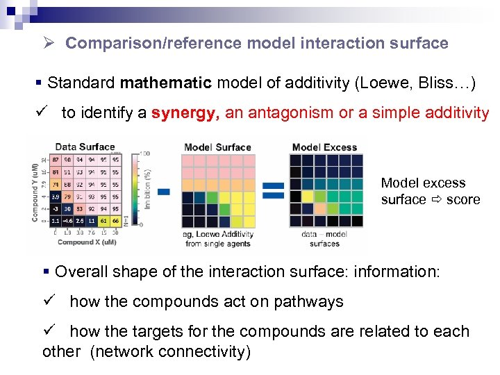 Ø Comparison/reference model interaction surface § Standard mathematic model of additivity (Loewe, Bliss…) ü