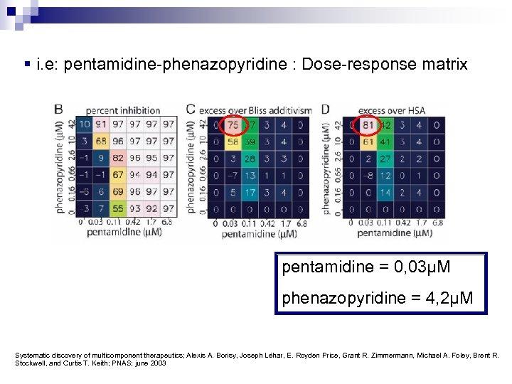 § i. e: pentamidine-phenazopyridine : Dose-response matrix pentamidine = 0, 03µM phenazopyridine = 4,