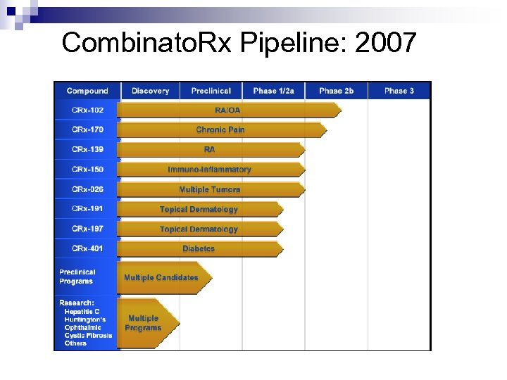 Combinato. Rx Pipeline: 2007