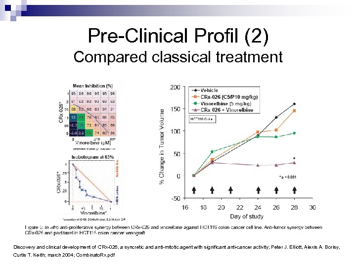 Pre-Clinical Profil (2) Compared classical treatment Discovery and clinical development of CRx-026, a syncretic