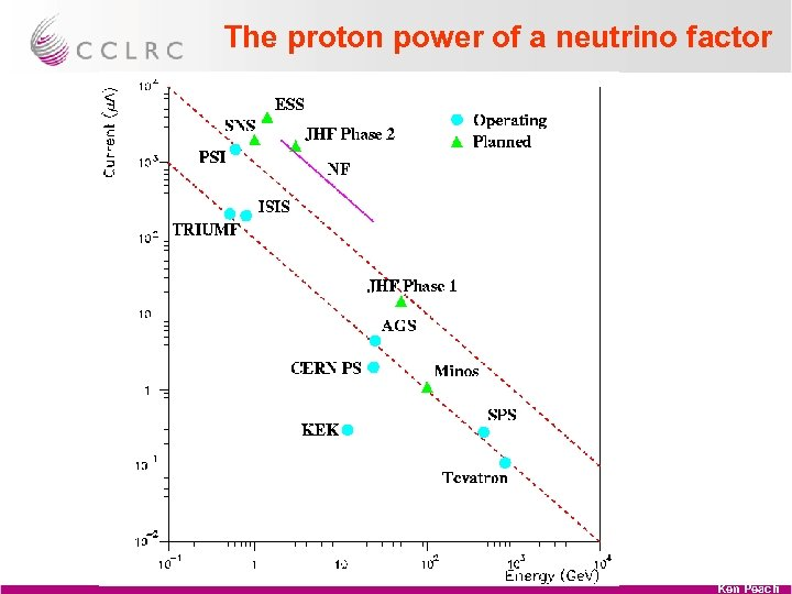 The proton power of a neutrino factor Ken Peach