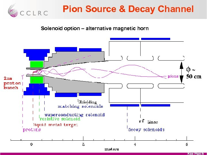 Pion Source & Decay Channel Solenoid option – alternative magnetic horn Ken Peach