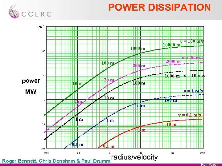 POWER DISSIPATION 1 10 3 1000 m 100 m 200 m 10 m 2000
