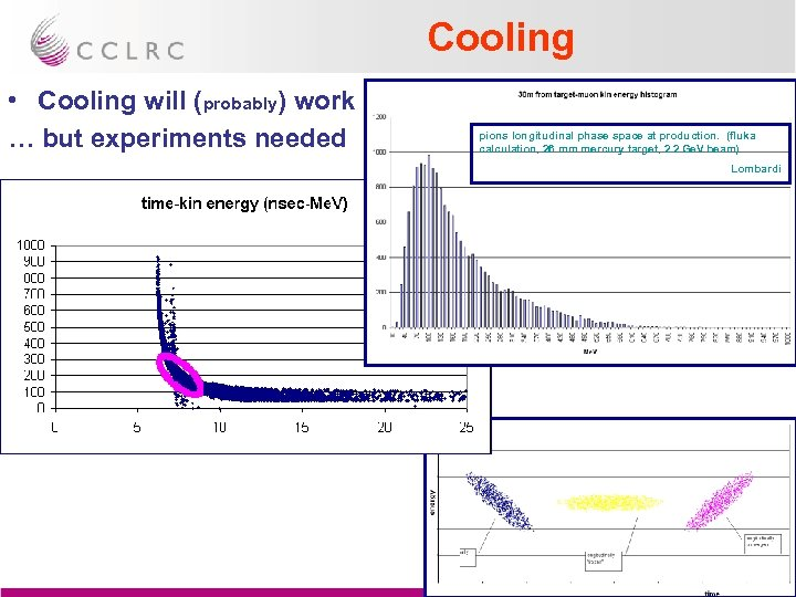 Cooling • Cooling will (probably) work … but experiments needed pions longitudinal phase space