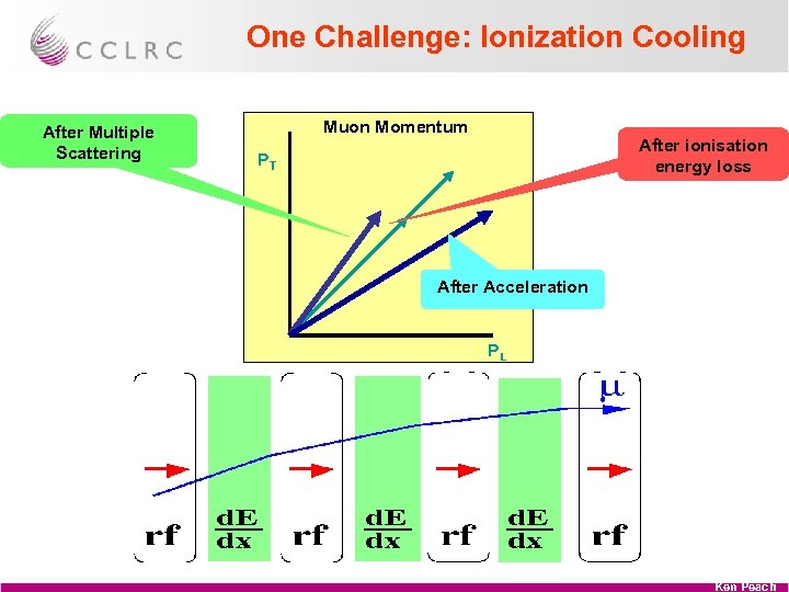 One Challenge: Ionization Cooling After Multiple Scattering Muon Momentum After ionisation energy loss PT