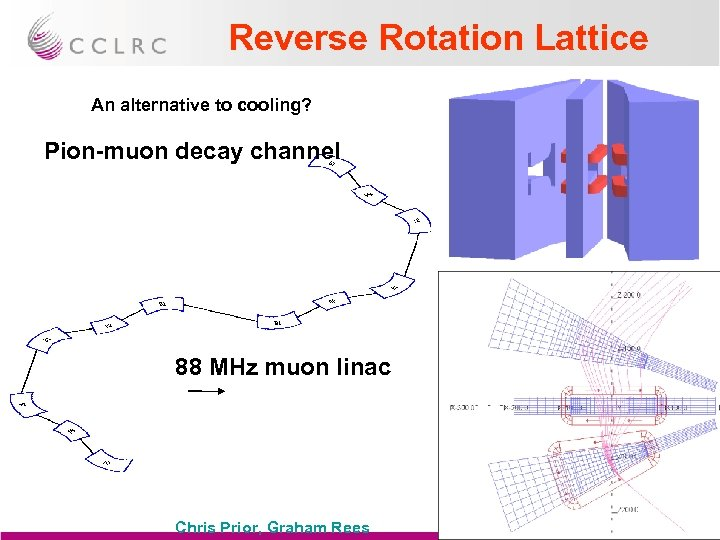 Reverse Rotation Lattice An alternative to cooling? Pion-muon decay channel 88 MHz muon linac