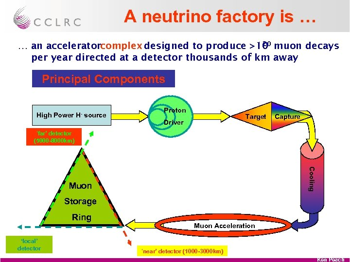 A neutrino factory is … 20 … an acceleratorcomplex designed to produce >10 muon