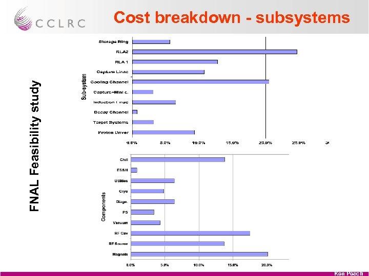 FNAL Feasibility study Cost breakdown - subsystems Ken Peach