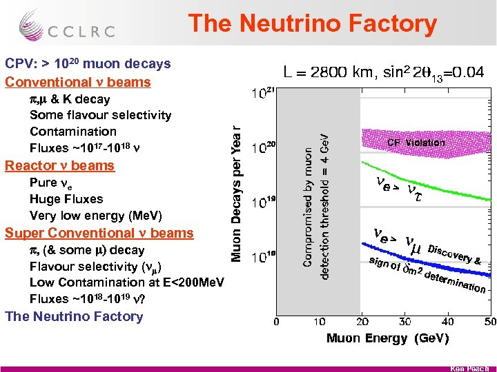 The Neutrino Factory CPV: > 1020 muon decays Conventional n beams p, m &