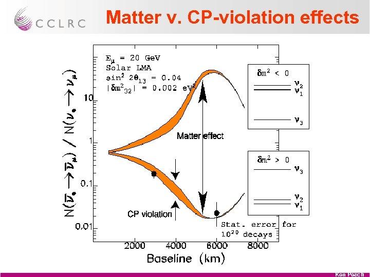Matter v. CP-violation effects Ken Peach