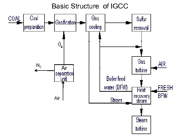 Basic Structure of IGCC N 2 Air