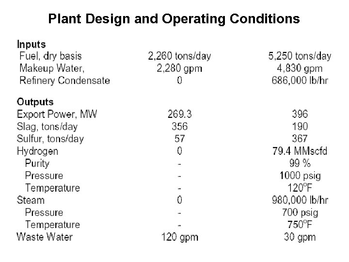 Plant Design and Operating Conditions