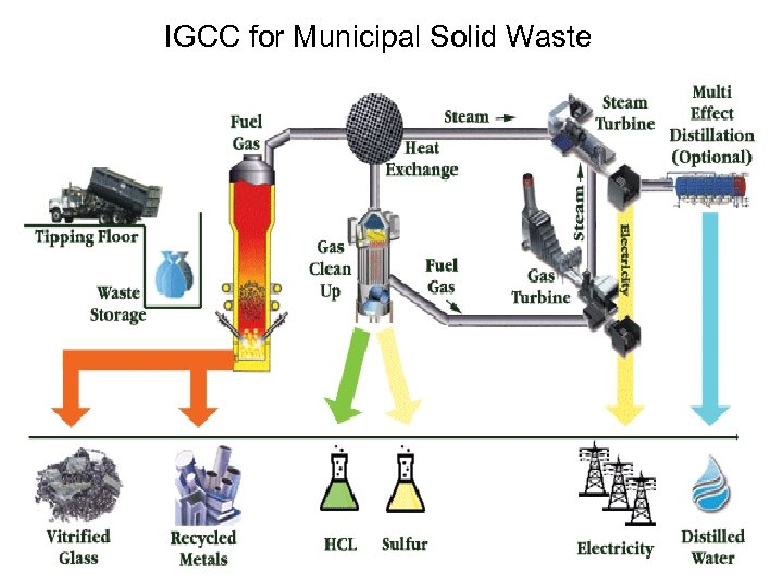 IGCC for Municipal Solid Waste